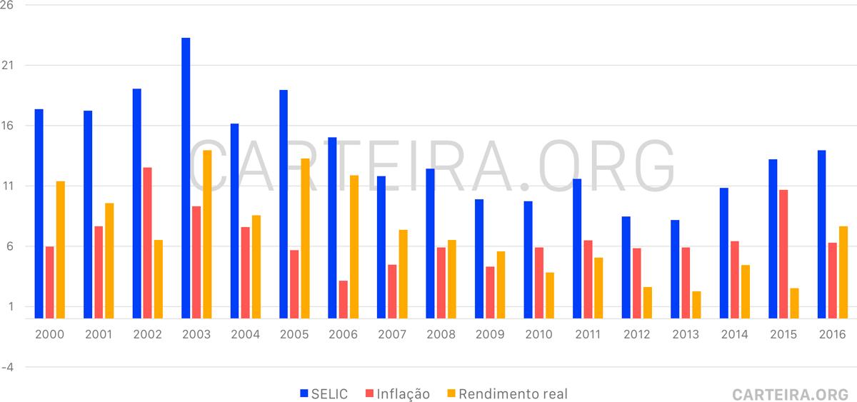 Gráfico rentabilidade Selic 2000-2016